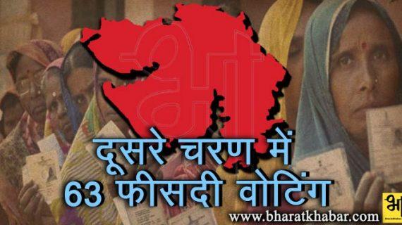 गुजरात चुनाव के लिए मतदान खत्म, 63 फीसदी मतदाताओं ने डाले वोट