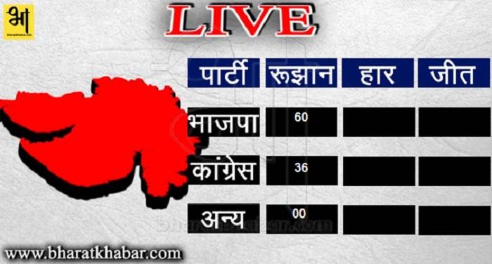 gujarat 2 1 गुजरात जनादेश: पोस्टल बैलेट में भाजपा ने ली बढ़त