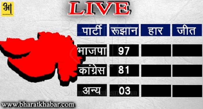 gujarat 4 Live गुजरात जनादेश: भाजपा कांग्रेस में कांटे की टक्कर
