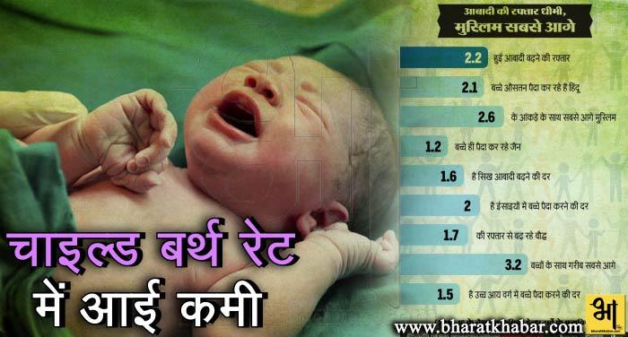 child rate सर्वे: देश में प्रति परिवार बच्चे पैदा करने की दर हुई कम, मुस्लिम अभी भी आगे