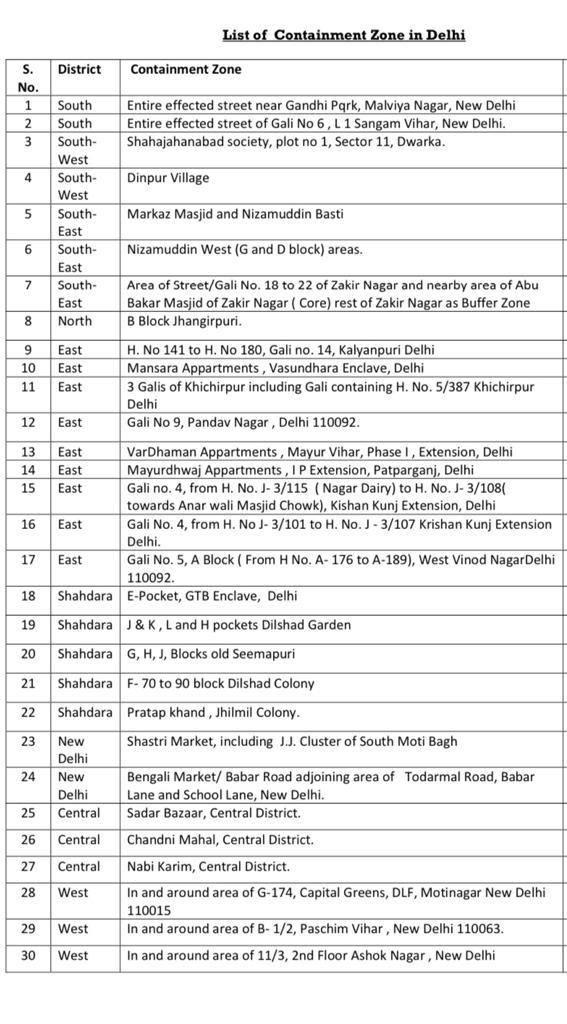 दिल्ली 2 दिल्ली में कोरोना संक्रमण के बढ़ते मामले को देखते हुए जिला प्रशासन ने दिल्ली के छह नए इलाकों को कंटेनमेंट जोन घोषित किया