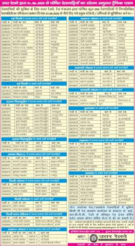 train इंडियन रेलवे 1 जून से 100 जोड़ी ट्रेनें चलाने की कर रही तैयारी, यहां देखें लिस्ट